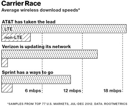 chart-web-speeds-2013