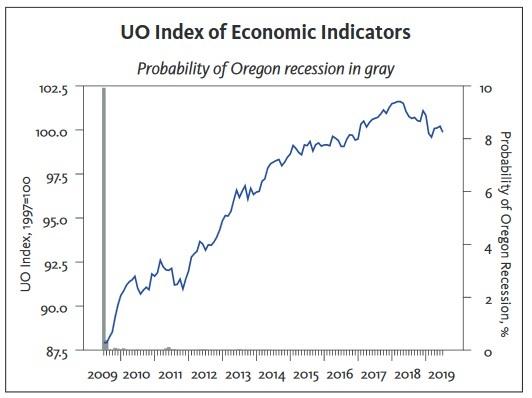 Oregon Business Report